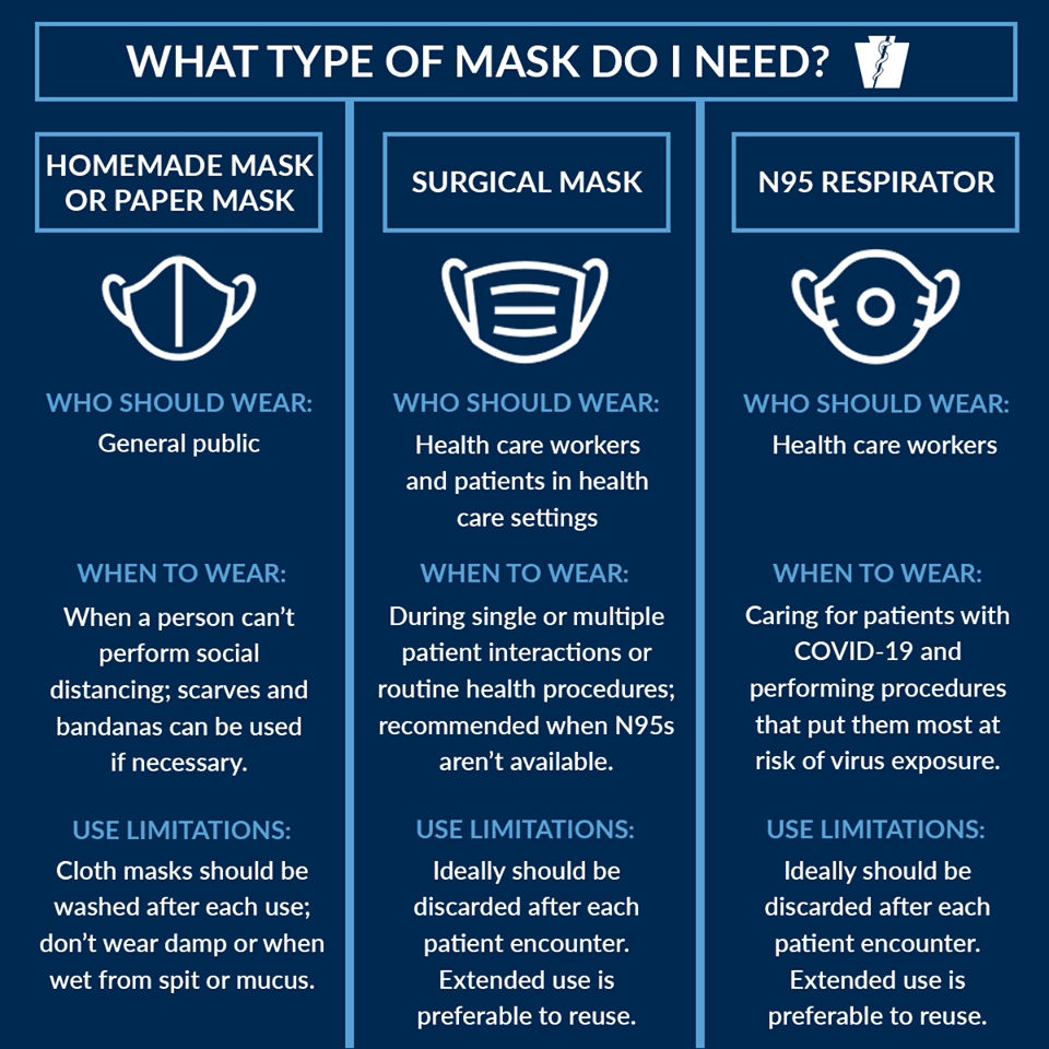 Mask Guidelines for the Coronavirus
