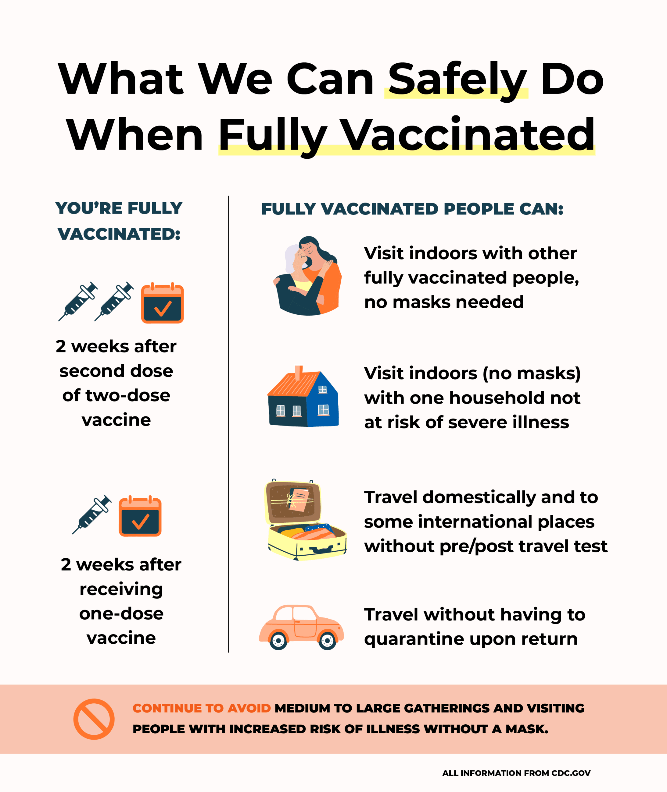 What we can do when fully vaccinated infographic